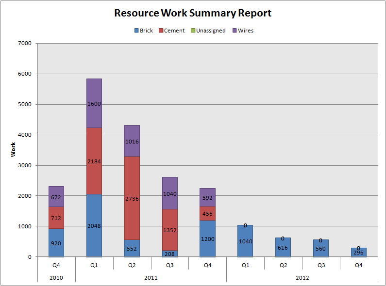 create staggered graph for resource usage  per month